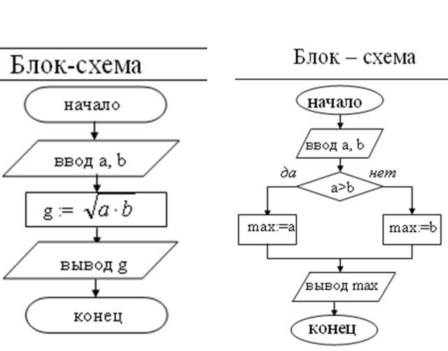 Блок схемы обозначение