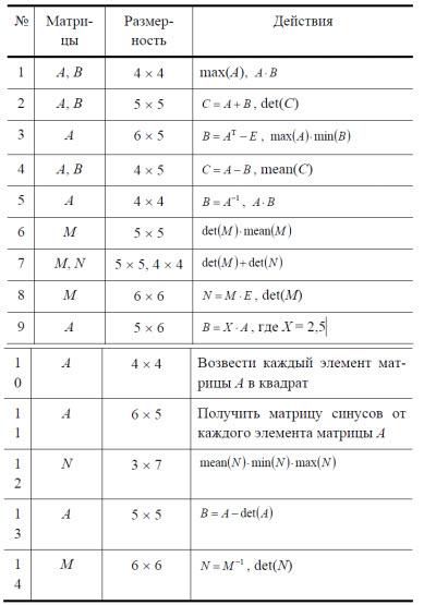 Операции с матрицами в пакете MathCad