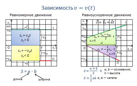 Решение задач на графики равномерного движения примеры решения ситуационных задач по менеджменту