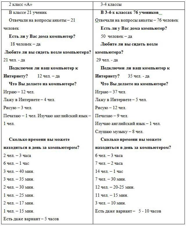 Таблица анкетирования