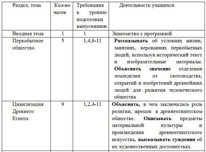 Тематический план курса «Цивилизации Древнего мира» за 5 класс