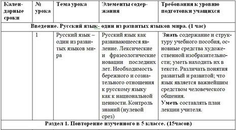 Скачать рабочая программа по русскому языку 6 класс ладыженская 204 часа