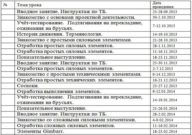 Таблица травм по обж