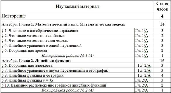 Учебно-тематический план математика 7 класс