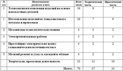 Учебник По Технологии 10-11 Класс Симоненко Читать Онлайн