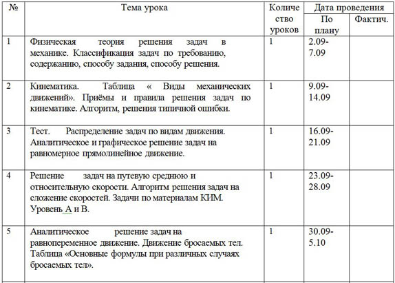 Тематическое планирование Рабочая программа элективного курса «Методы решения физических задач»