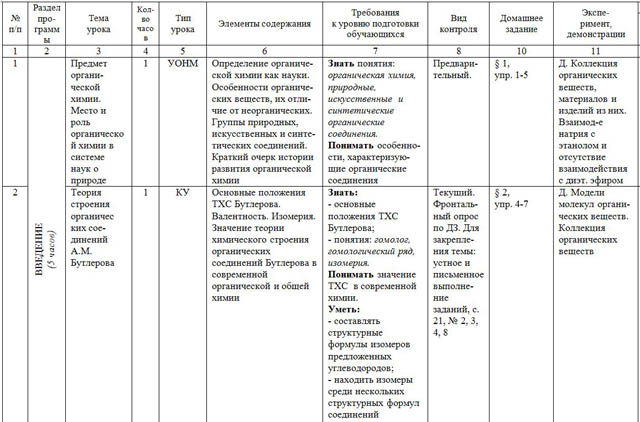 Рабочая программа по химии класс  Тематическое планирование химия 10 класс