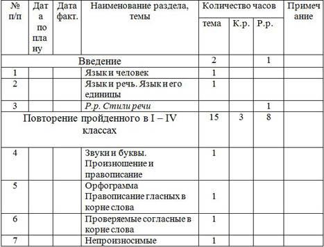 фрагмент рабочей программы по русскому языку