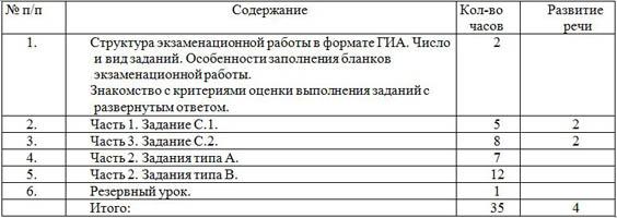 фрагмент рабочей программы элективного курса по русскому языку 9 класс