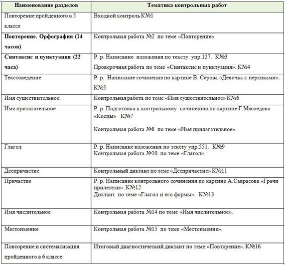 Рабочая программа русскому языку 6 класс разумовская