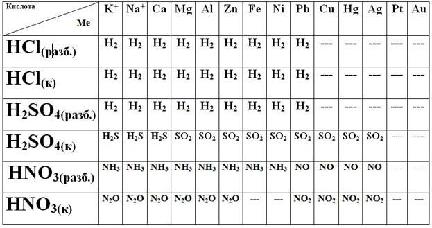 таблица взаимодействия кислот с металлами