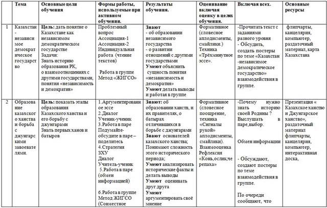 Среднесрочное планирование по русскому языку 5 класс