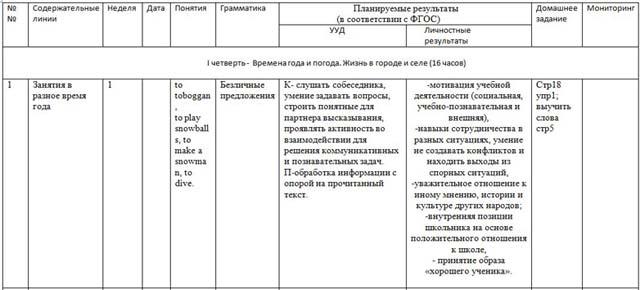 календарно-тематическое планирование по русскому языку 4 класс школа россии фгос с ууд