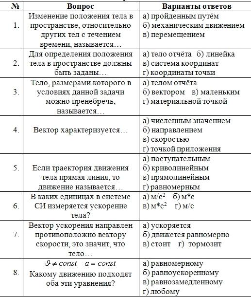 Тесты по динамике 10 класс