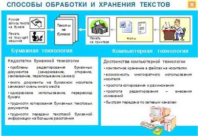 Способы обработки и хранения текстов