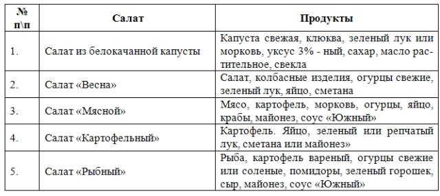 Санитарные правила приготовления холодных блюд