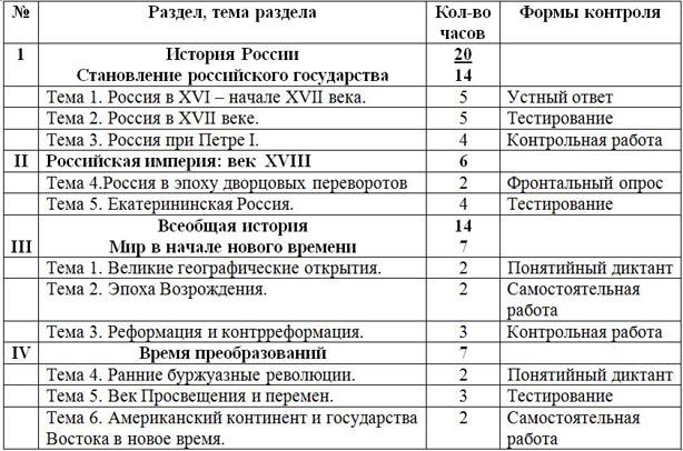 Рабочая программа по истории россии 6 класс пчелов большой архив.