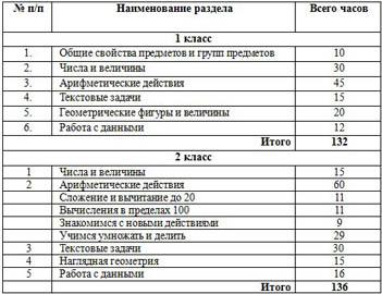 Тематическое планирование по математике (1-4 классы)