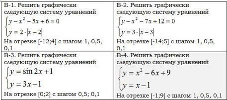 практическая работа исследование алгебраической модели