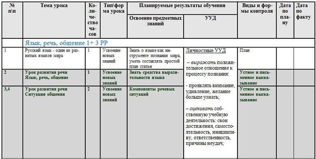 КТП русский язык 6 класс