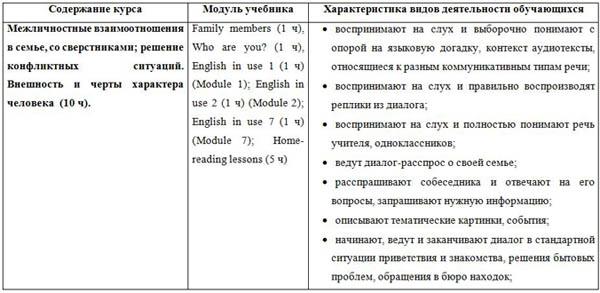 Рабочая программа по английскому языку класс  КТП по английскому языку 6 класс