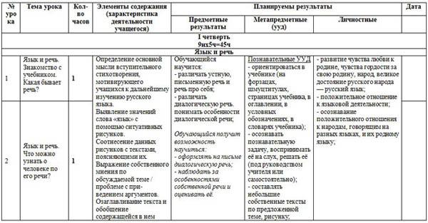 КТП по русскому языку 2 класс