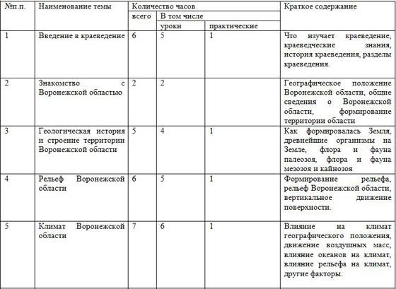 Решебник по краеведению 6 класс немыкин рабочая тетрадь воронежской области