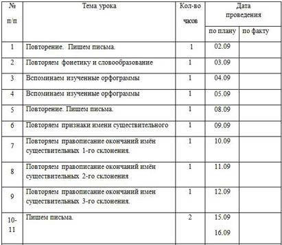 КТП по русскому языку 4 класс