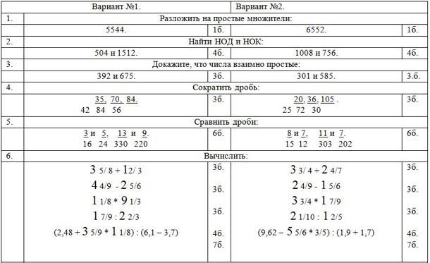 Методическая разработка полугодовой и годовой контрольных работ по  методическая разработка полугодовой и годовой контрольных работ по математике