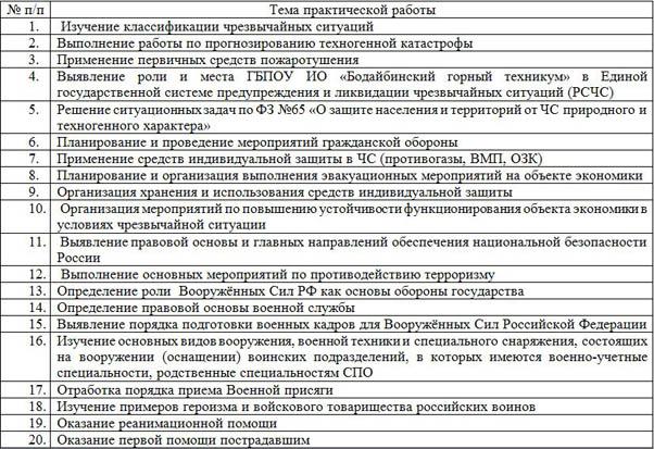 методические рекомендации по БЖД