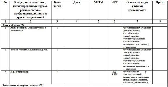Тематическое планирование по русскому языку 5 класс