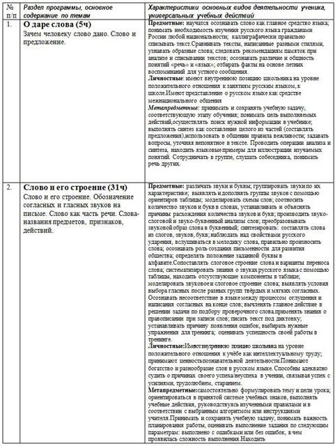 Контрольное списывание по русскому языку 4 класс умк гармония