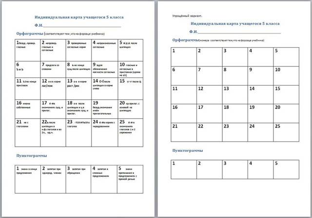 Анализ контрольной работы и коррекция знаний учащихся по русскому  Индивидуальная карта по русскому языку