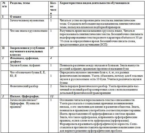 учебно-тематический план по русскому языку 5 класс