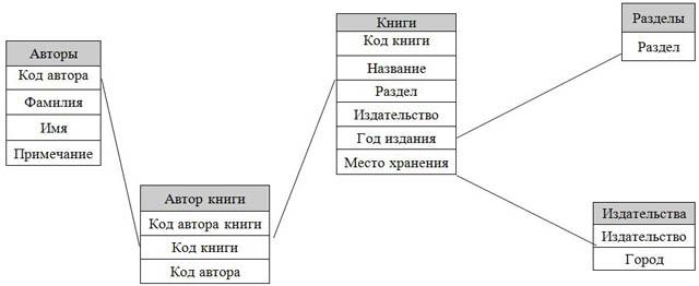 Как сделать таблицу по информатике фото 478