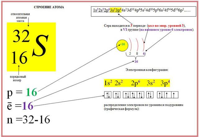украинских схема строения атома химия работать таким