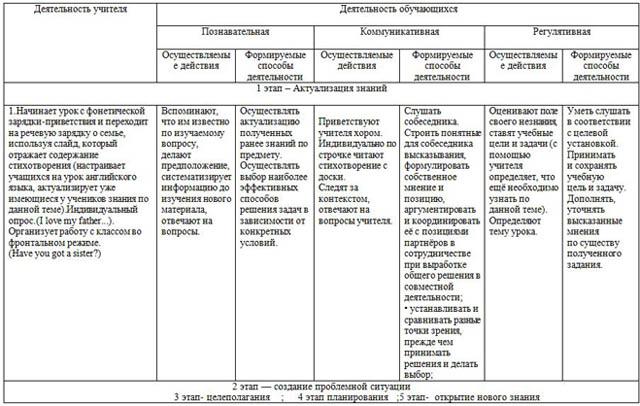 Технологическая Карта Урока Физкультуры По Фгос Образец