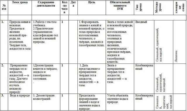 Адаптированная рабочая программа и КТП по биологии (6 класс)