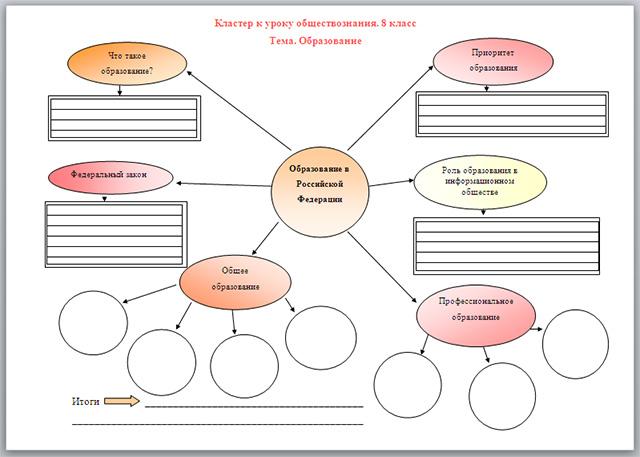 Кластер к уроку обществознания по теме Образование