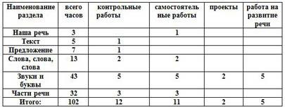 Тематическое планирование по русскому языку 2 класс