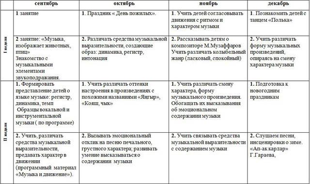 Рабочая пакет в области реализации коренной образовательной программы Художественно-эстетическое развитие