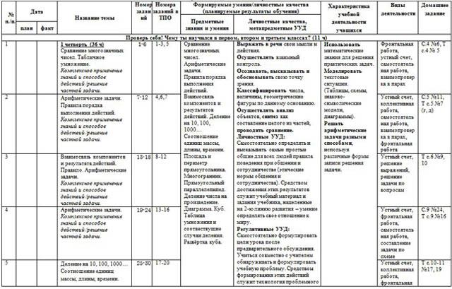 Тематическое планирование по математике класс УМК Гармония  Тематическое планирование по математике 4 класс