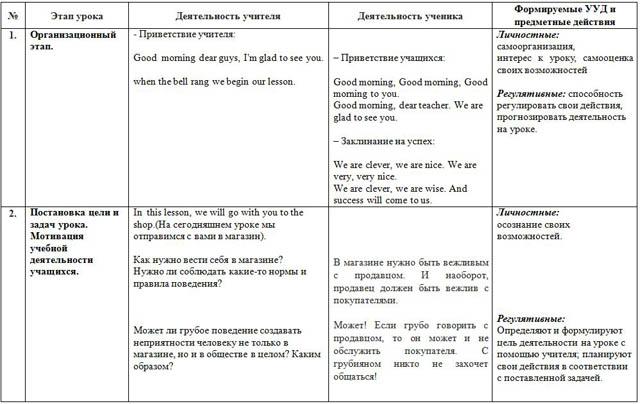 Поурочный план английскому языку тема знакомство