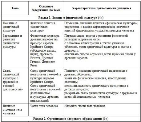 Календарно тематический план по ритмике 4 класс