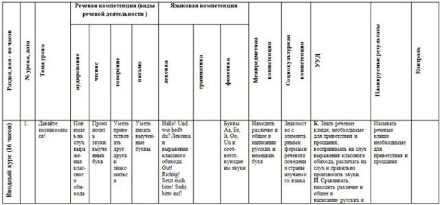 КТП по немецкому языку 2 класс