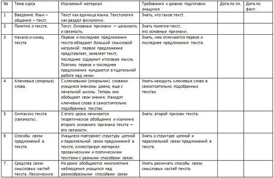 Тематическое планирование элективного курса Анализ текста
