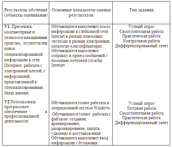 Комплект контрольно-оценочных средств по дисциплине Информационное обеспечение профессиональной деятельности