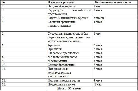 Рабочая программа по английскому языку Занимательная грамматика (5-6 класс) (внеурочная деятельность)
