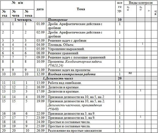 Рабочая программа по математике (6 класс)