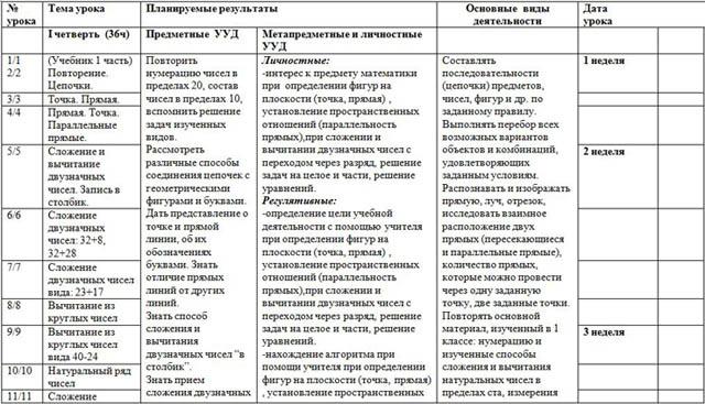 2 класс математические представления программа